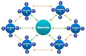 site için link inşaası yapma, link inşası nasıl yapılır, link inşa etme